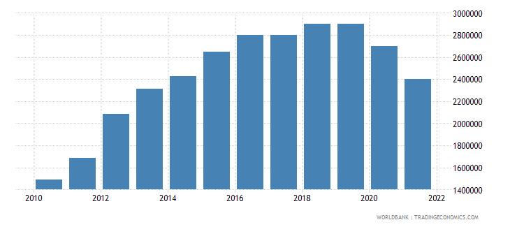 palau manufacturing value added current lcu wb data
