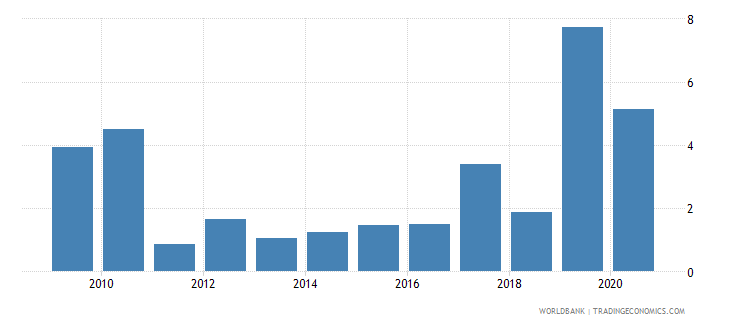 palau merchandise exports to developing economies in east asia  pacific percent of total merchandise exports wb data