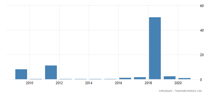 palau merchandise exports to economies in the arab world percent of total merchandise exports wb data