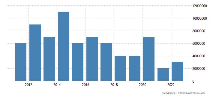 palau merchandise exports us dollar wb data