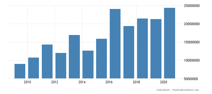 palau merchandise imports by the reporting economy current us$ wb data