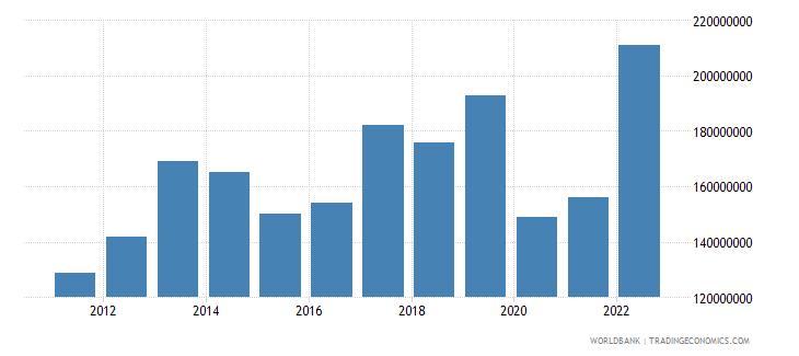 palau merchandise imports us dollar wb data