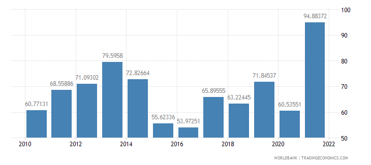 palau merchandise trade percent of gdp wb data