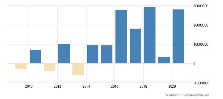 palau net acquisition of financial assets current lcu wb data