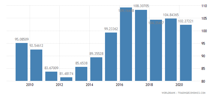 palau net barter terms of trade index 2000  100 wb data