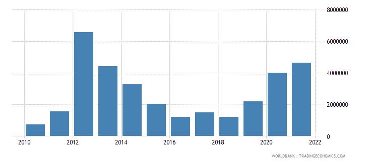 palau net bilateral aid flows from dac donors australia us dollar wb data