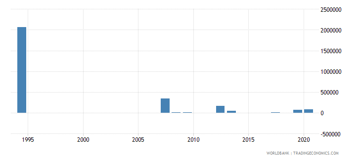 palau net bilateral aid flows from dac donors canada us dollar wb data