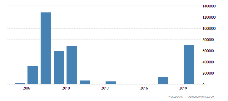 palau net bilateral aid flows from dac donors european commission us dollar wb data
