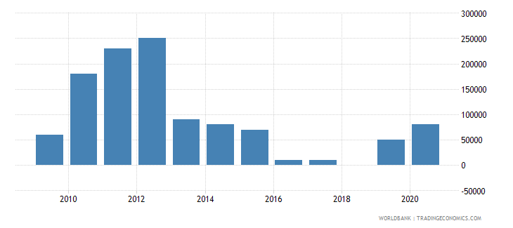 palau net bilateral aid flows from dac donors germany us dollar wb data