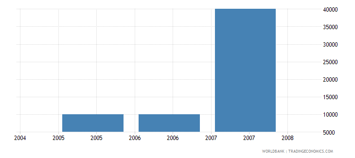 palau net bilateral aid flows from dac donors greece us dollar wb data