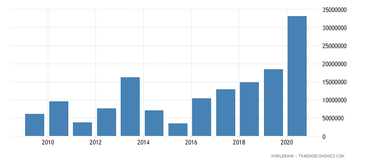 palau net bilateral aid flows from dac donors japan us dollar wb data