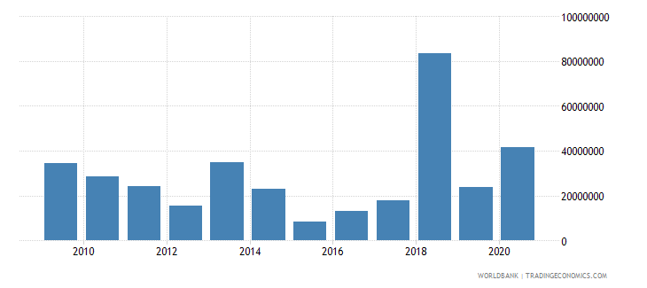 palau net bilateral aid flows from dac donors total us dollar wb data