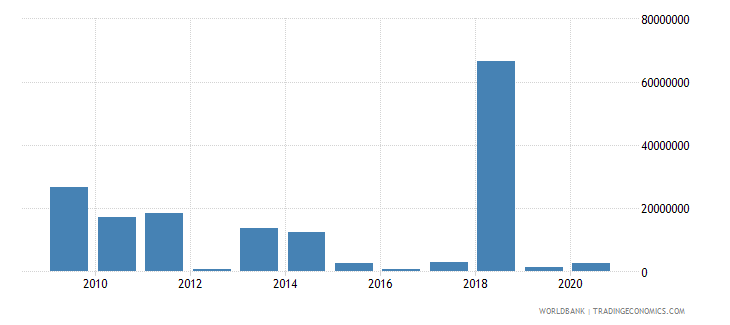 palau net bilateral aid flows from dac donors united states us dollar wb data