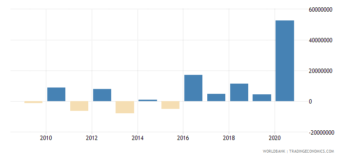 palau net incurrence of liabilities total current lcu wb data
