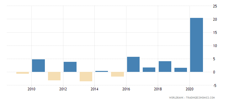 palau net incurrence of liabilities total percent of gdp wb data