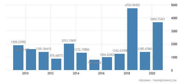 palau net oda received per capita us dollar wb data