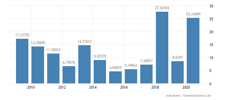 palau net oda received percent of gni wb data