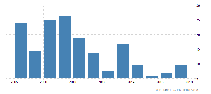 palau net oda received percent of imports of goods and services wb data