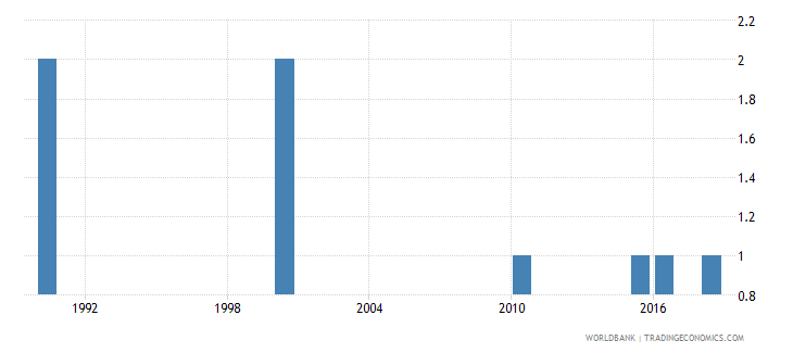 palau number of deaths ages 5 14 years wb data