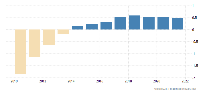 palau population growth annual percent wb data