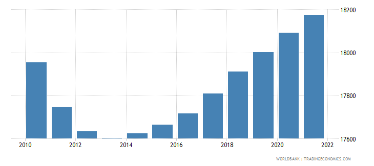palau population total wb data