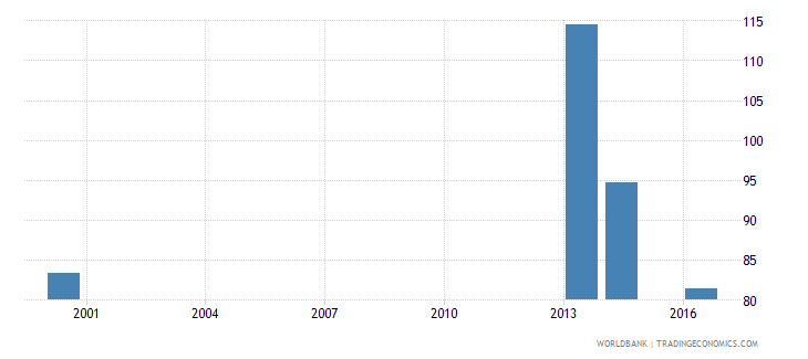 palau primary completion rate female percent of relevant age group wb data