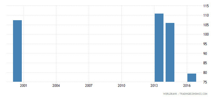 palau primary completion rate male percent of relevant age group wb data