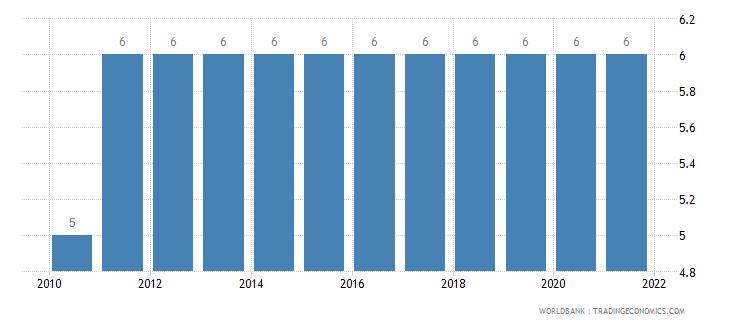 palau primary education duration years wb data