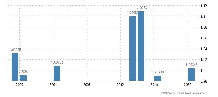 palau ratio of female to male secondary enrollment percent wb data