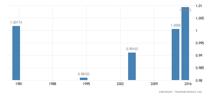 palau ratio of young literate females to males percent ages 15 24 wb data