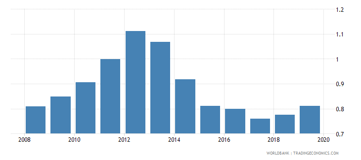 palau remittance inflows to gdp percent wb data