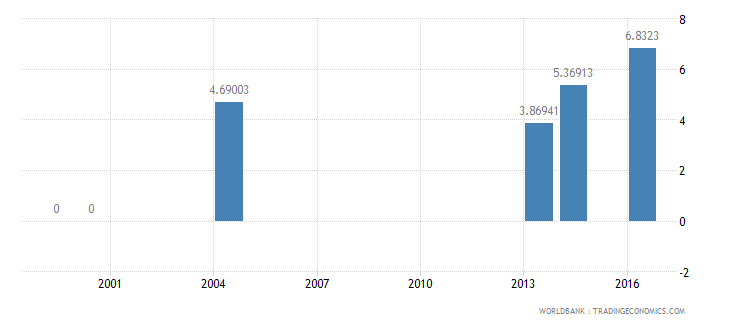 palau repeaters primary total percent of total enrollment wb data