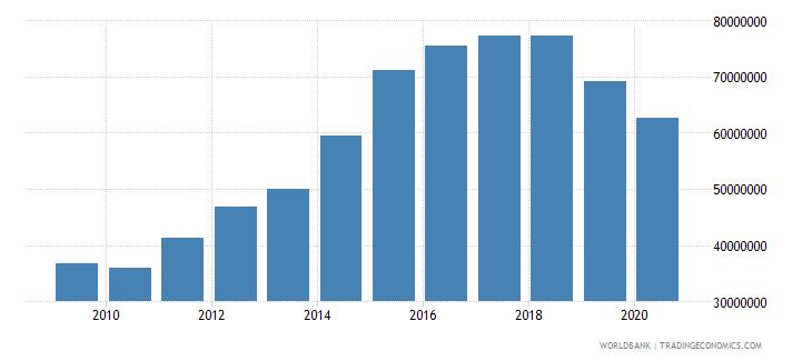 palau revenue excluding grants current lcu wb data
