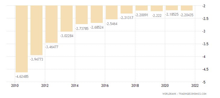 palau rural population growth annual percent wb data