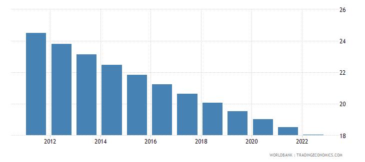 palau rural population percent of total population wb data