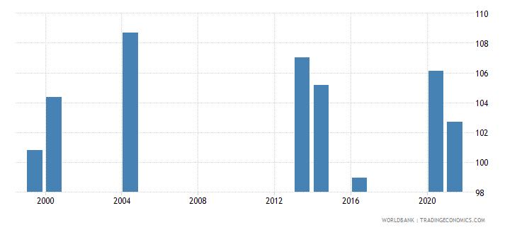 palau school enrollment primary female percent gross wb data
