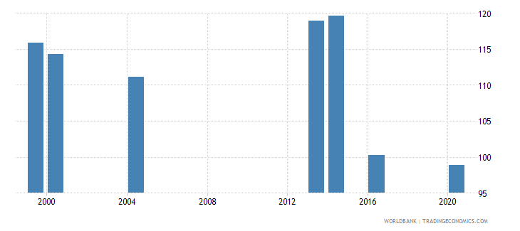 palau school enrollment primary male percent gross wb data