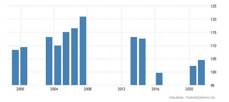 palau school enrollment primary percent gross wb data