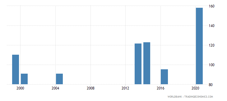 palau school enrollment secondary female percent gross wb data