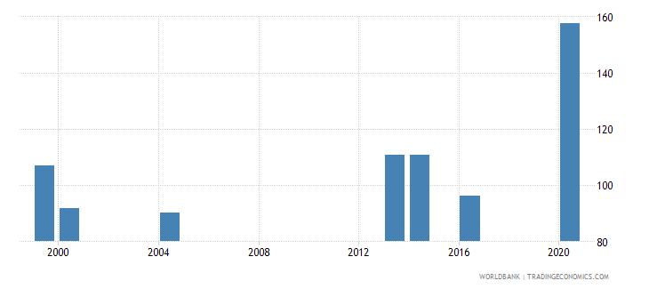 palau school enrollment secondary male percent gross wb data