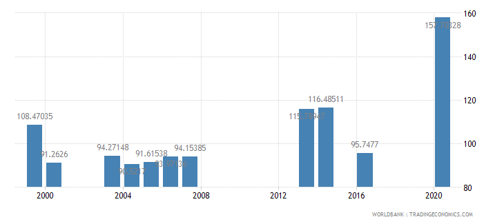 palau school enrollment secondary percent gross wb data