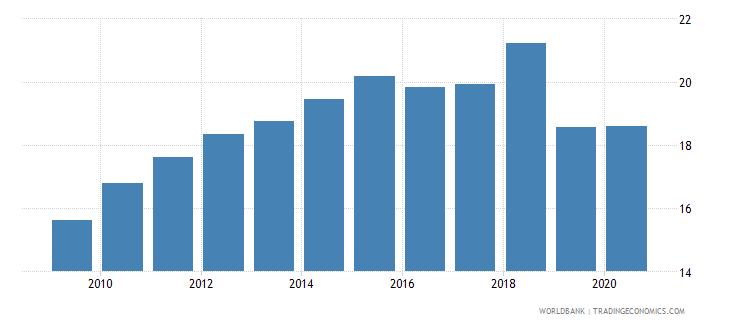 palau tax revenue percent of gdp wb data