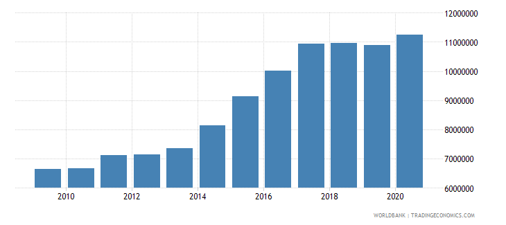 palau taxes on income profits and capital gains current lcu wb data