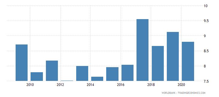 palau taxes on income profits and capital gains percent of revenue wb data