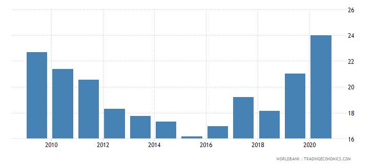 palau taxes on income profits and capital gains percent of total taxes wb data