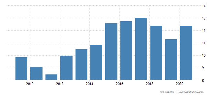 palau taxes on international trade percent of revenue wb data