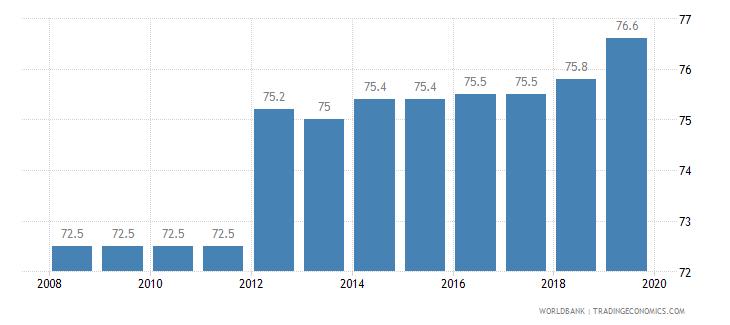 palau total tax rate percent of profit wb data