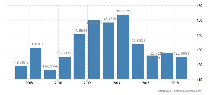 palau trade percent of gdp wb data
