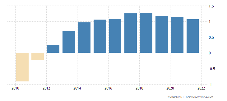 palau urban population growth annual percent wb data