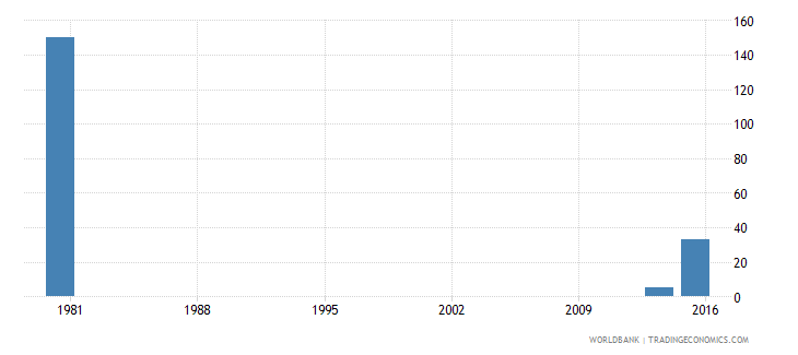 palau youth illiterate population 15 24 years both sexes number wb data